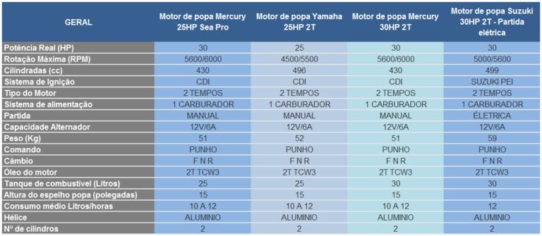 Tabela-Comparativa-2530HP-768x335