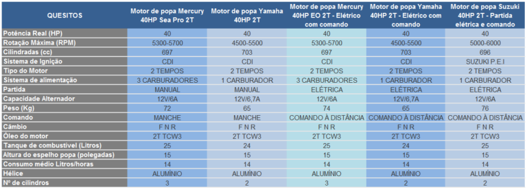 Tabela-Comparativa-40HP-768x276